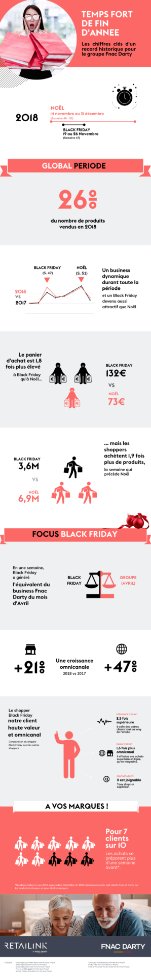 Retailink Fnac Darty Infographie Black Friday Noel
