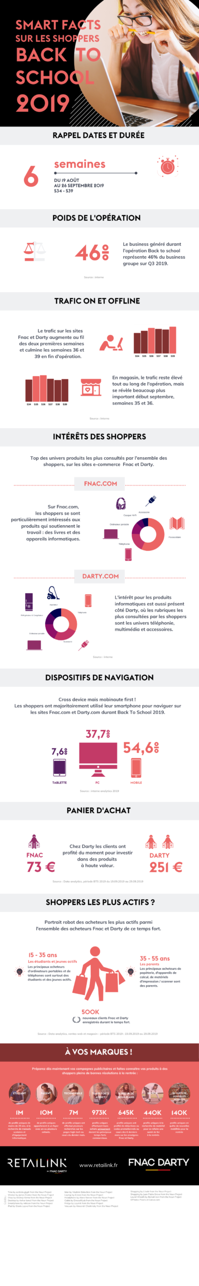Infographie Back To School chez Fnac Darty by Retailink