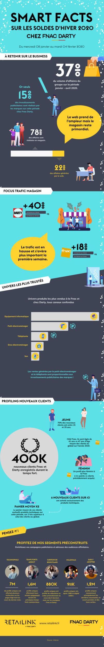 Retailink Fnac Darty infographie soldes d'hiver