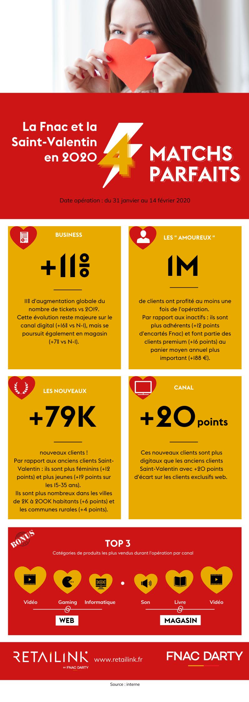 Retailink Fnac Darty Infographie chiffres-clés sur la Saint-Valentin à la Fnac